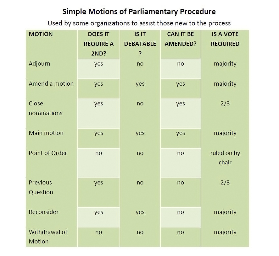 Simple Motions of Parliamentary Procedure image